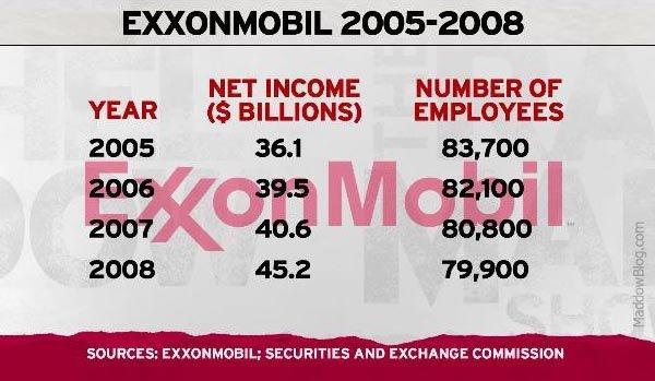 Exxon_Income_vs_Employment
