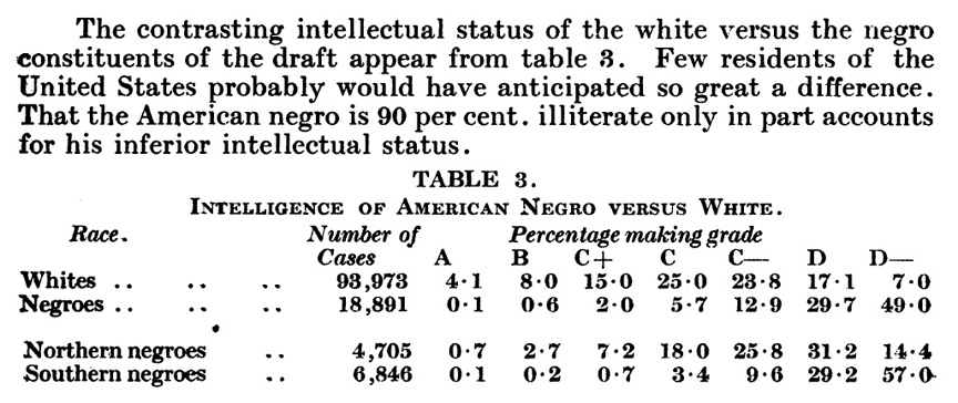 Yerkes eugenics Table 3