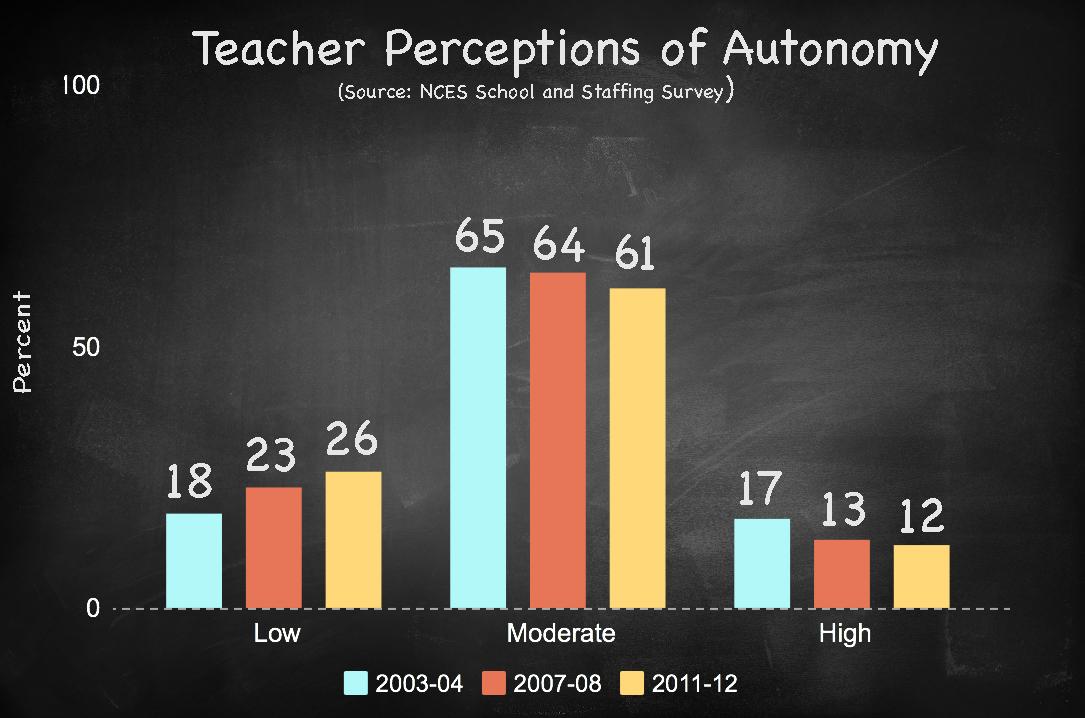 Teacher-Autonomy
