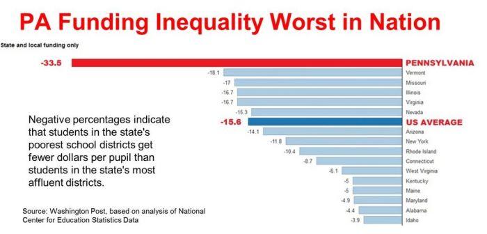 pa funding inequality