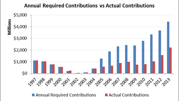 pa_required_vs_actual_contributions_pew_600